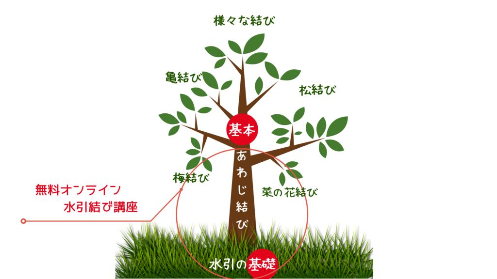 あわじ結びが木の幹だとすると、その土台となる基礎固めがまず最初に大事になる